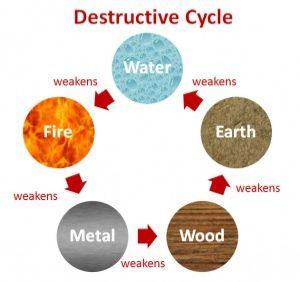 destructive cycle